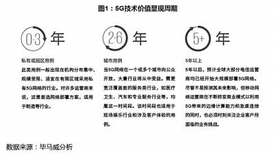 5G在垂直领域的发展将经历三阶段