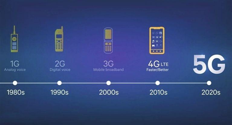 5G到底有多快?一起来感受中国速度